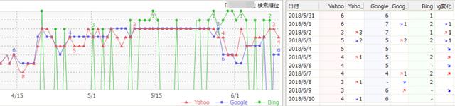 GRCの順位グラフ